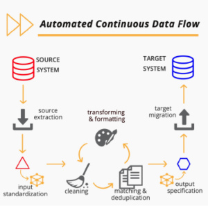 automated continuous data flow